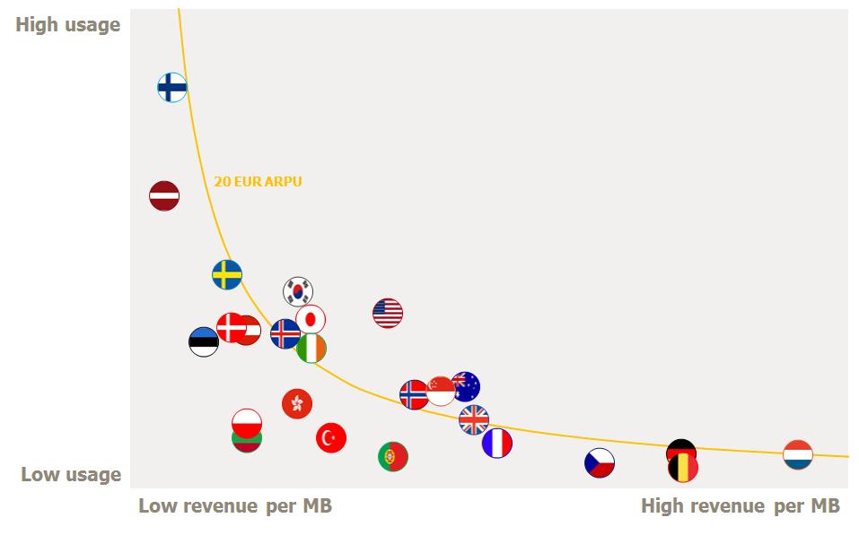 Revenue vs MBoU tefficient simplified 2015