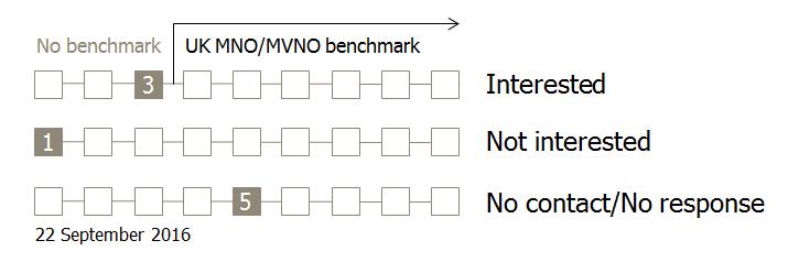 uk-mno-mvno-benchmark-status-22-sep-2016